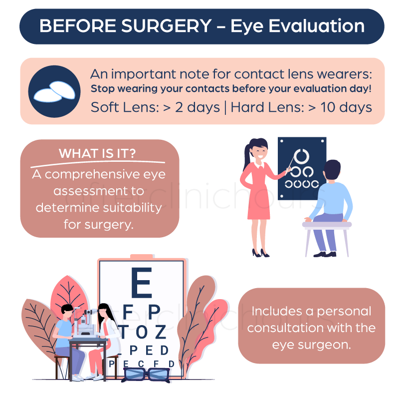 Infographic showing information about pre-LASIK eye evaluation and things to take not of such as stopping the use of contact lens, and the eye assessment a patient has to take to determine his or her suitability.
