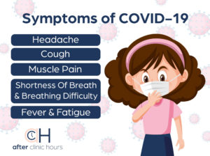 Symptoms of covid 19 includes headache, cough, muscle pain, shortness of breath, difficulty breathing, fever and fatigue