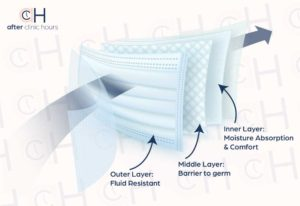 illustration showing the different layers inside a surgical mask